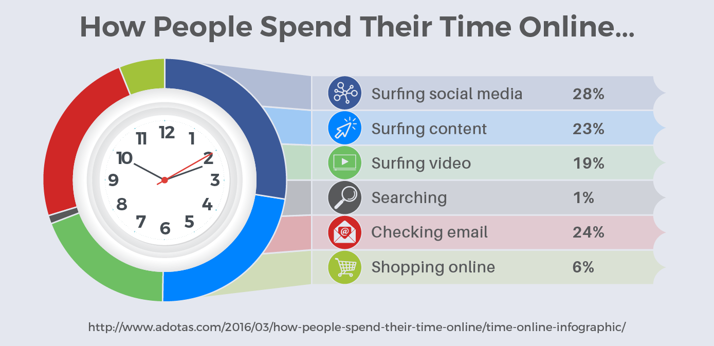 how-people-spend-their-time-online-2